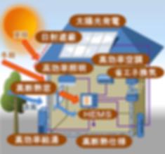 ZEHのイメージ図