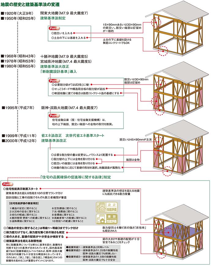 過去の地震 建築基準法の変遷