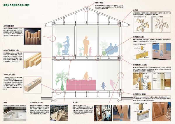 構造材名称 家内部 構造 役割