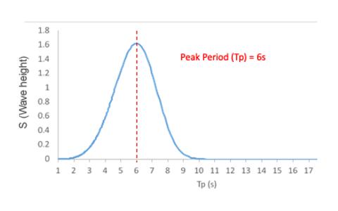 understandingwaves3Artboard 1.png