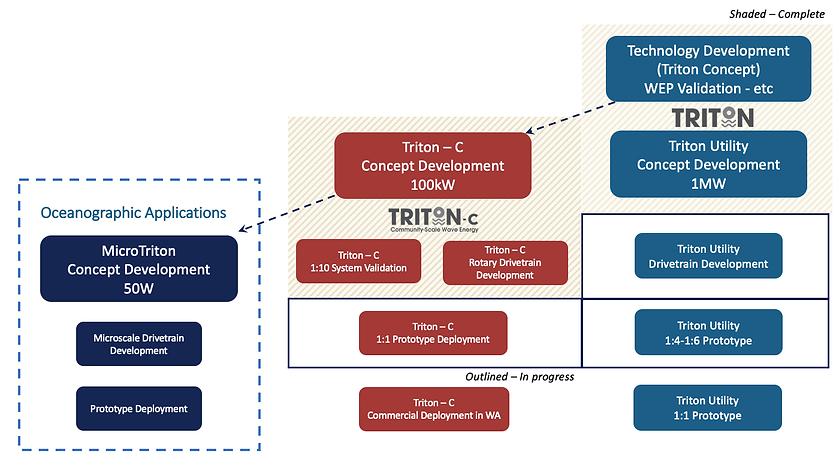 OPI_Development Roadmap99.png