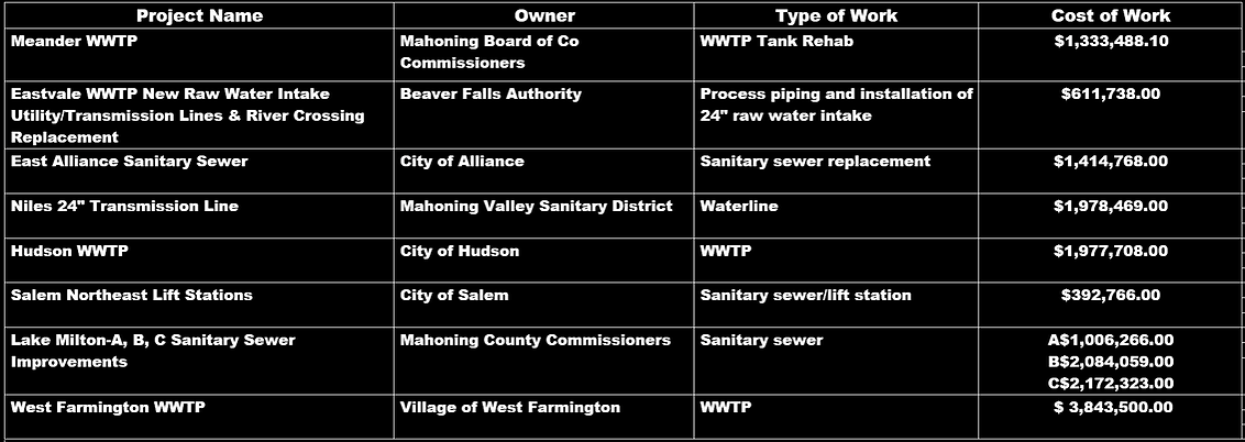 wwtp projects.PNG