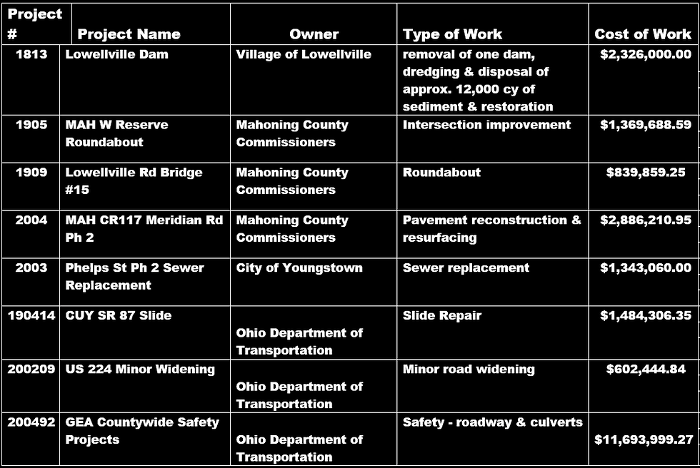roads and dam list.PNG