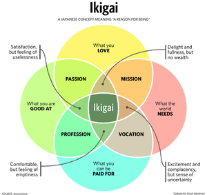 Career Help Using the Japanese Concept of Ikigai. Use Japanese Ikigai to Help Find a Meaningful Job or Career.