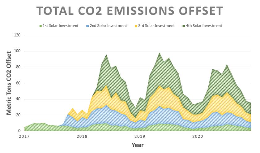 emissions chart.png