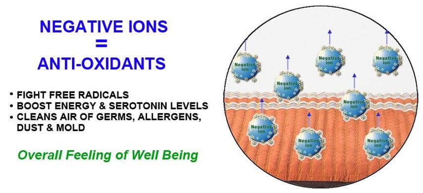 Negative Ions.jpg