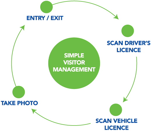 Simple Visitor Management Workflow