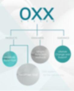 oxx standards