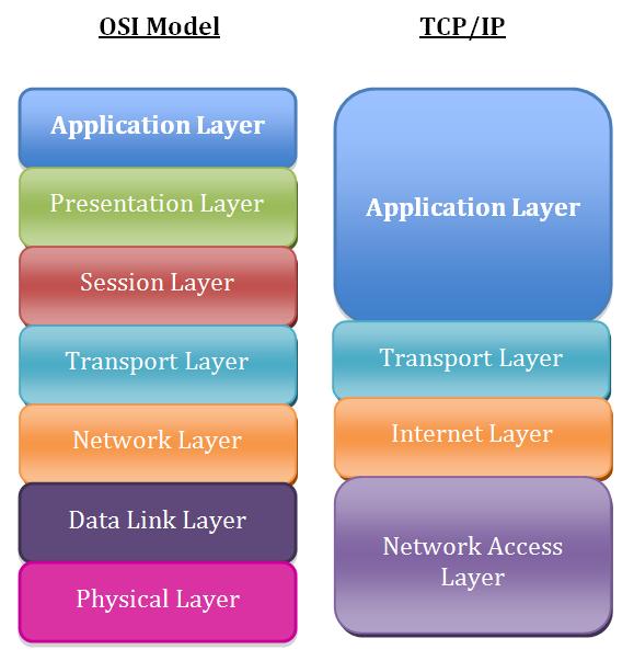 OSI v/s TCP/IP