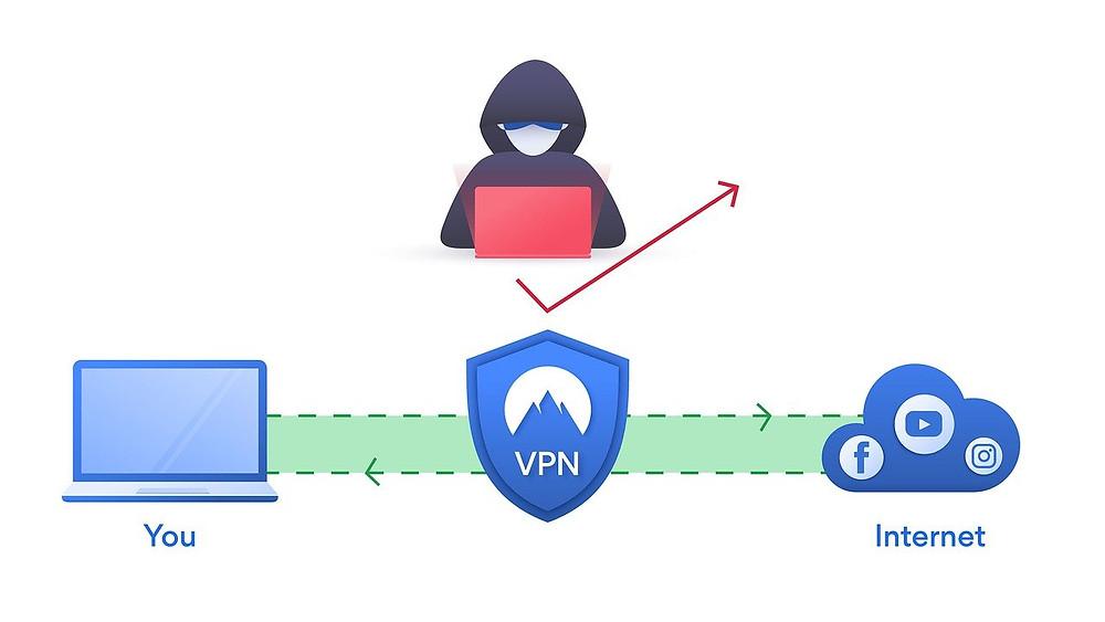 How VPN works ?
