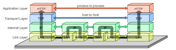 Layers of TCP/IP model