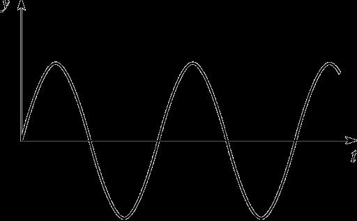 Wein Bridge Oscillator Output