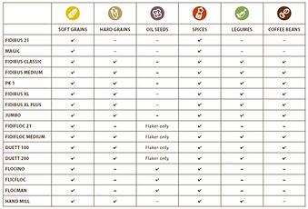 Mill Grain Comparison Chart.png