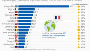 Do you speak French ? Le français bientôt 2e langue la plus parlée au monde