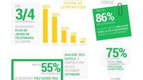 Plus de la moitié des Français sont heureux de retourner travailler le 11 mai