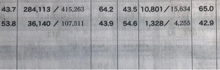 伸び率第1位    4月 全統マーク模試伸び率アワード