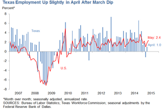 Is the worst over for the Texas economy? Dallas Fed researchers say maybe