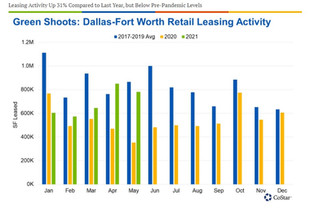 Dallas-Fort Worth Retail Leasing Activity Is on the Rebound