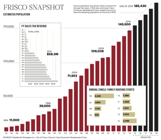 Frisco's $5B mile looks to turn into DFW's relocation mile in 2015