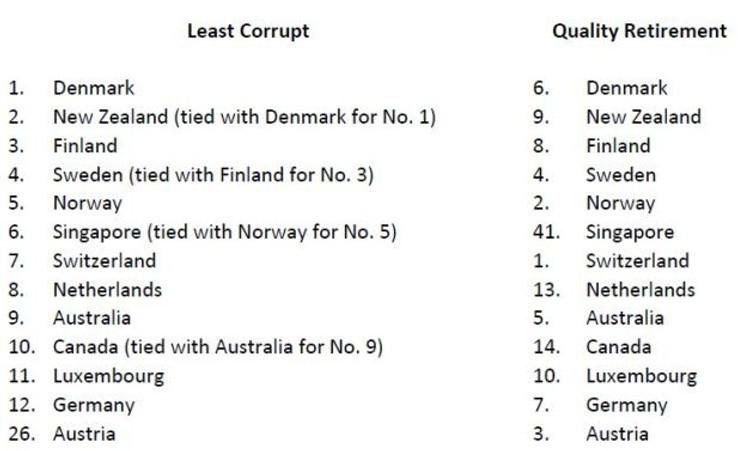 Least Corrupt vs Quality Retirement
