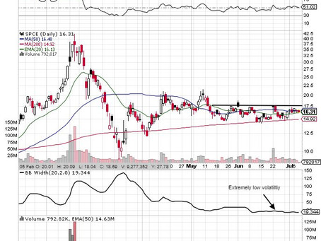 SPCE-A Quiet Chart, But Will It Stay That Way?