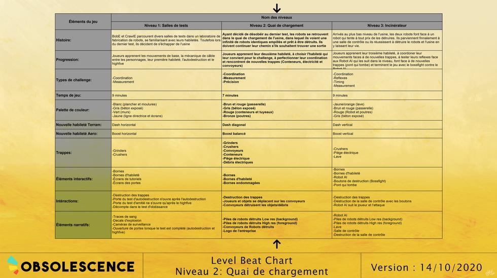 Quai de chargement - Beat chart
