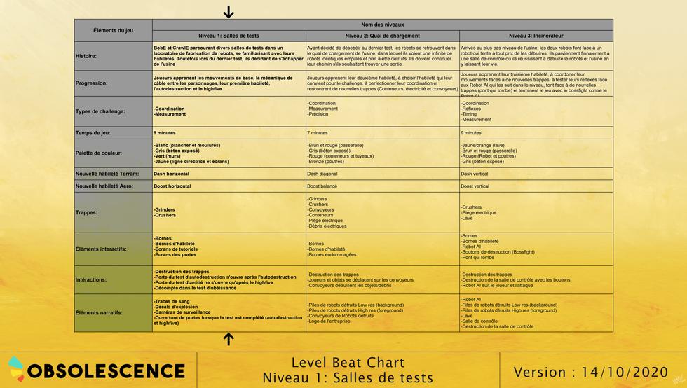 Salles de test - Beat chart