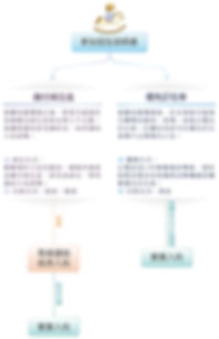 報名流程圖-1003_工作區域 1.jpg