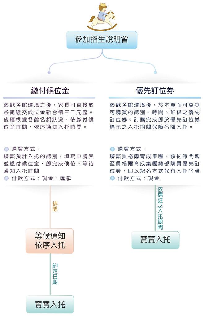報名流程圖cmyk_工作區域 1.jpg