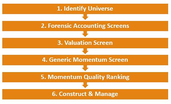 VMOM Steps v01.png