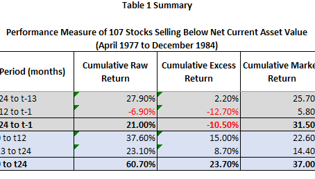 """Examining """"An Empirical Analysis of Ben Graham's Net Current Asset Value Rule"""""""