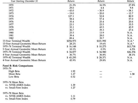 "An Analysis of ""Benjamin Graham's Net Current Asset Values: A Performance Update"""