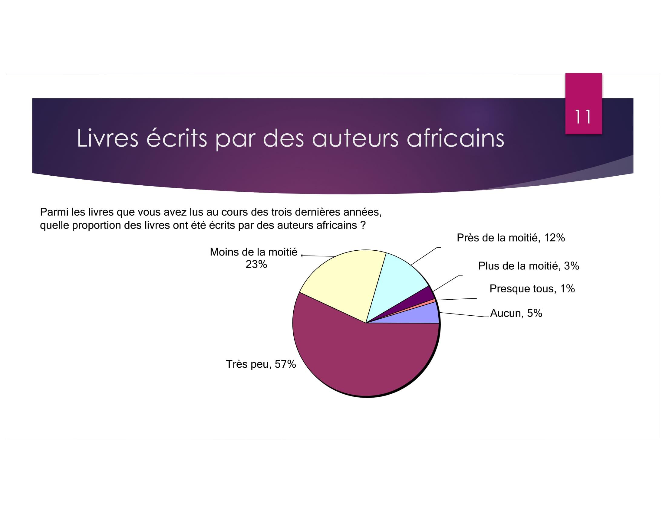 Africa Publishing Survey revised-11