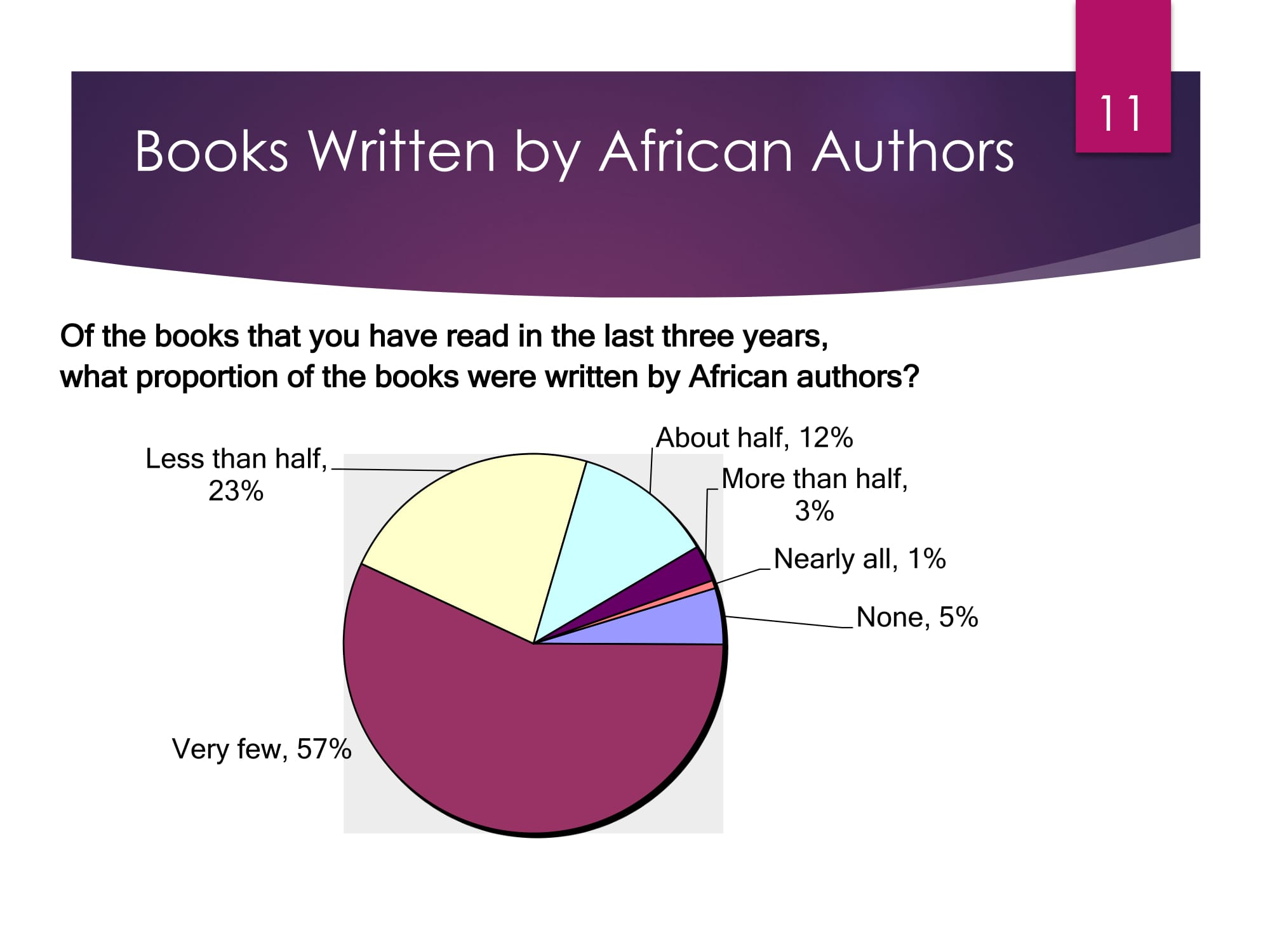 State of Publishing in Africa -11