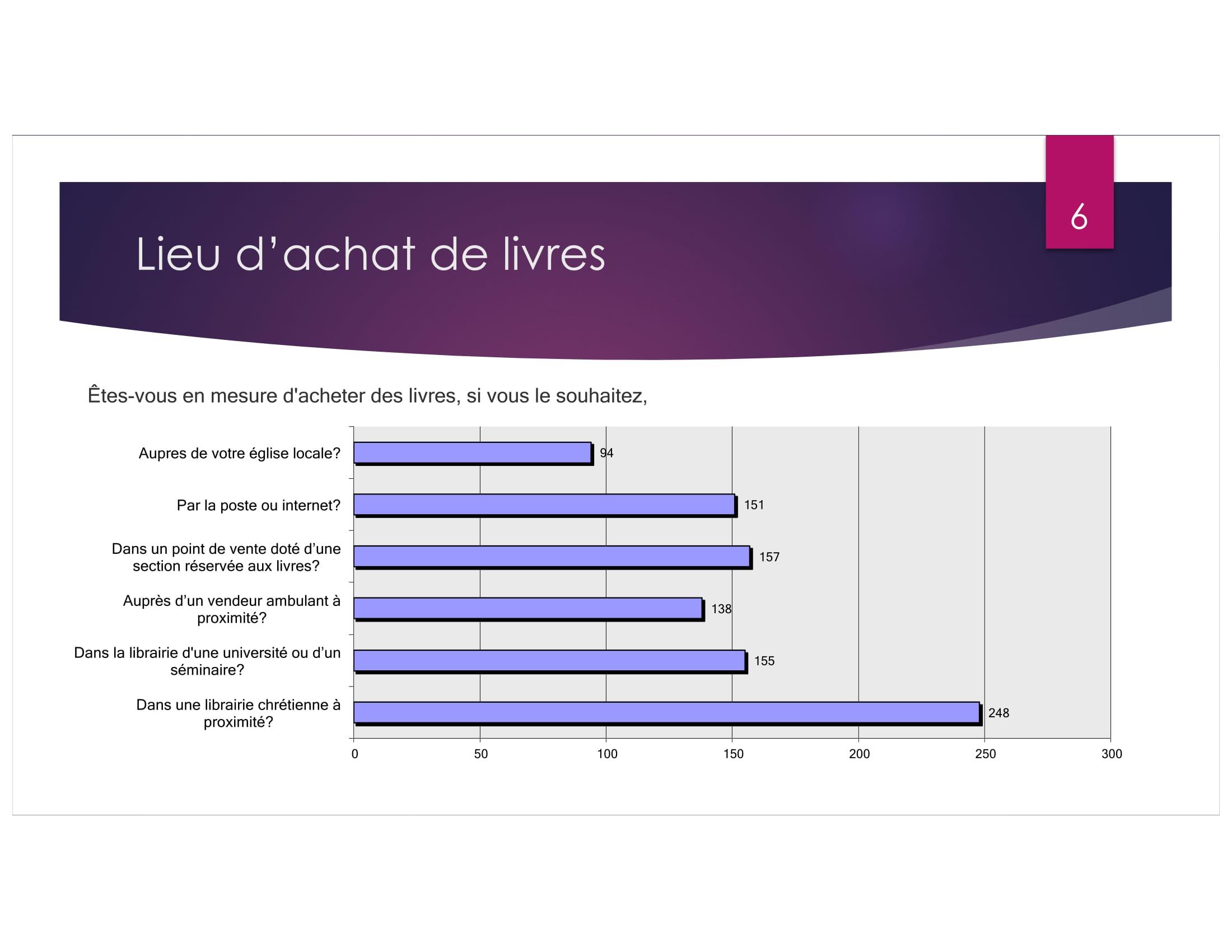 Africa Publishing Survey revised-06