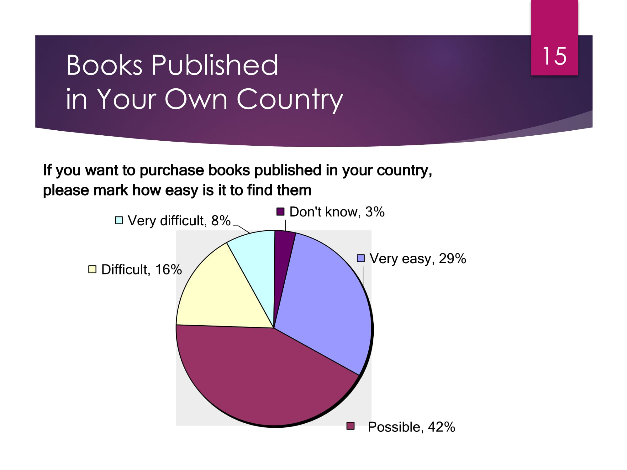State of Publishing in Africa -15