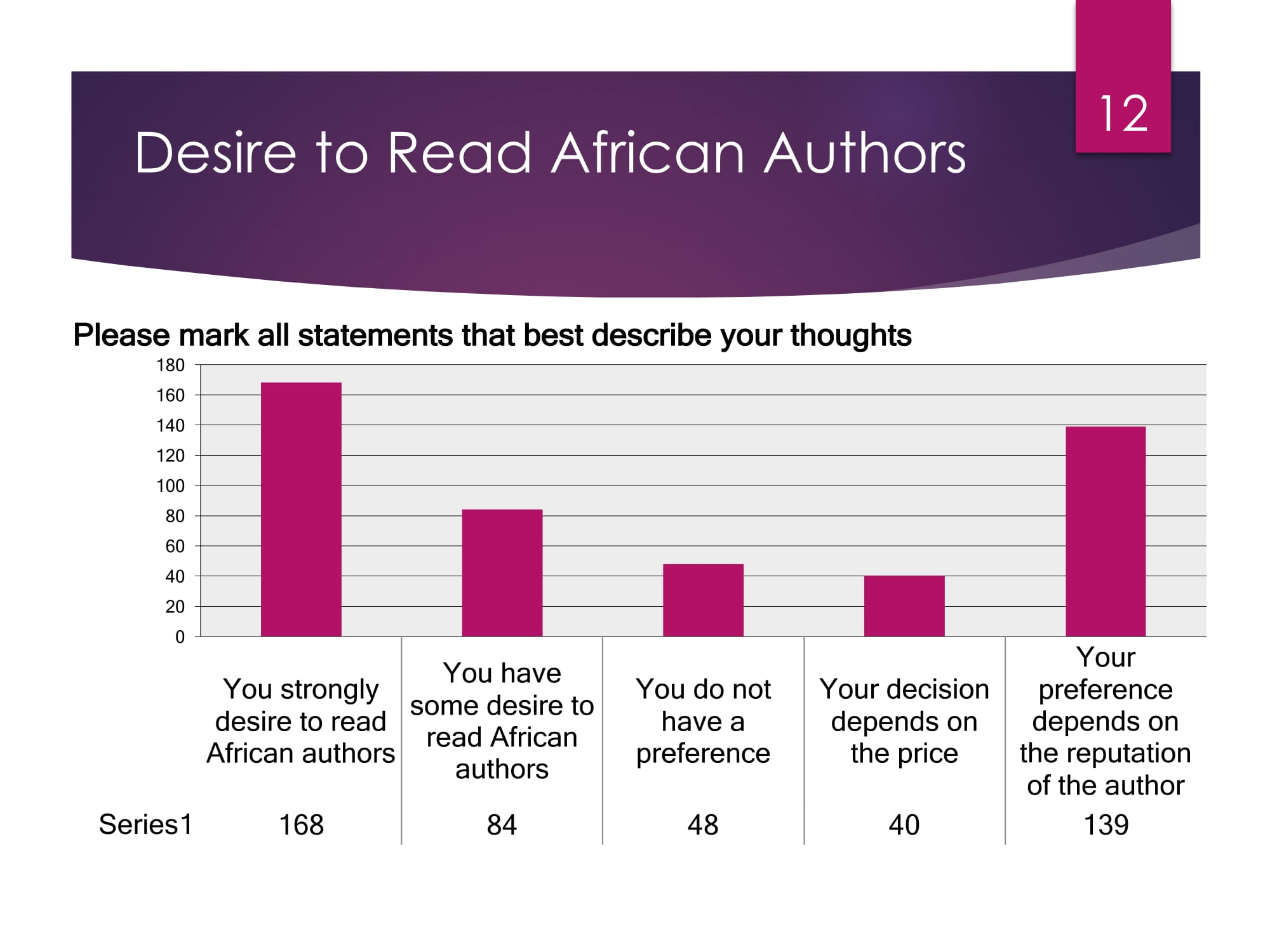 State of Publishing in Africa -12
