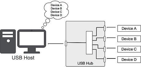 hub_access_1.png