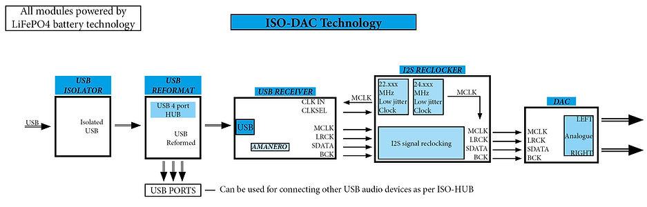 ISO-DAC block diagram