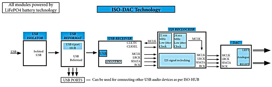 ISO-DAC block diagram