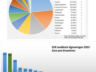Gemeinde Hohentengen erhält Rekord-Zuschuss
