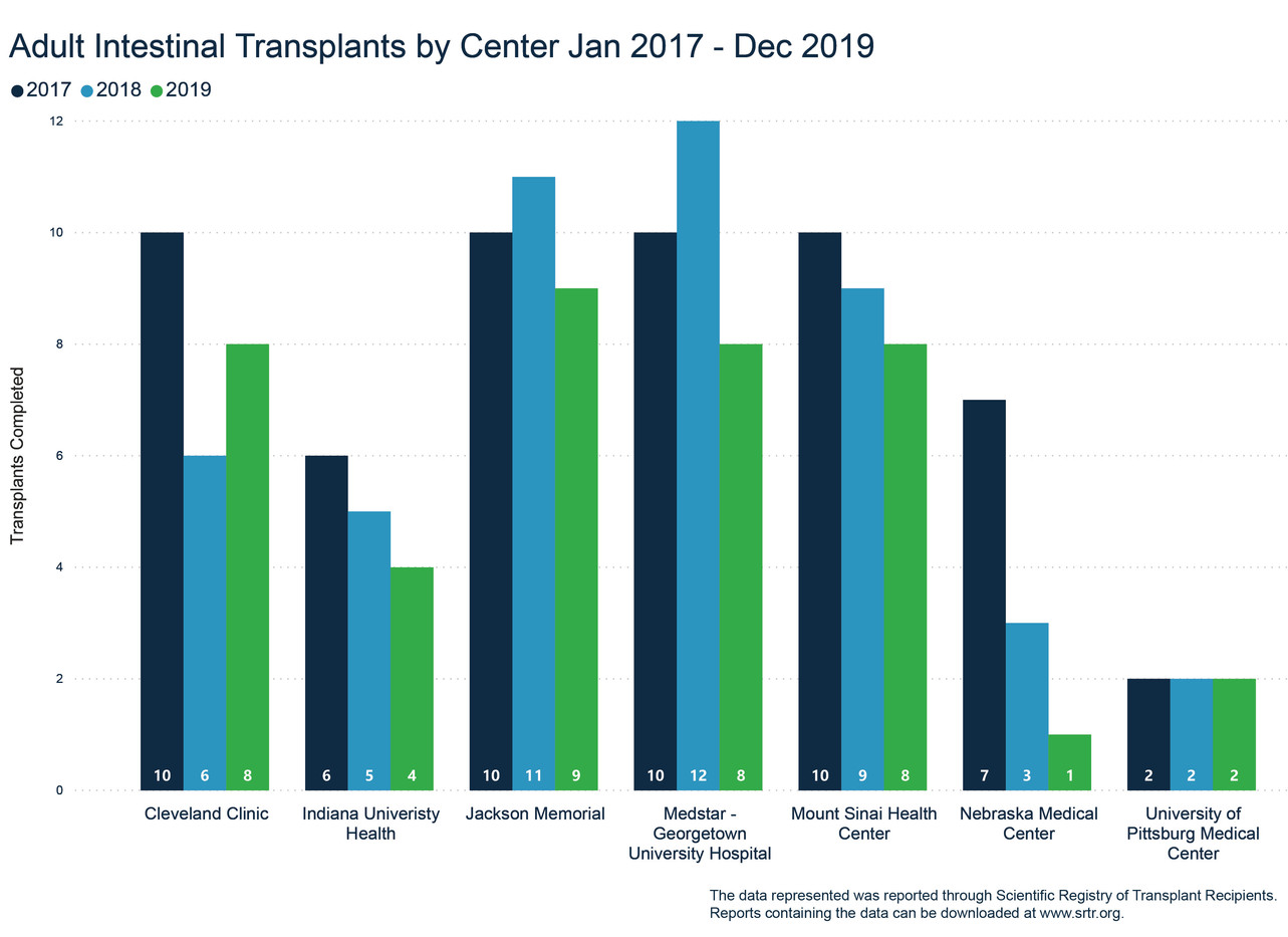 Total Adult Intestinal Transplants Jan '17- Dec '19