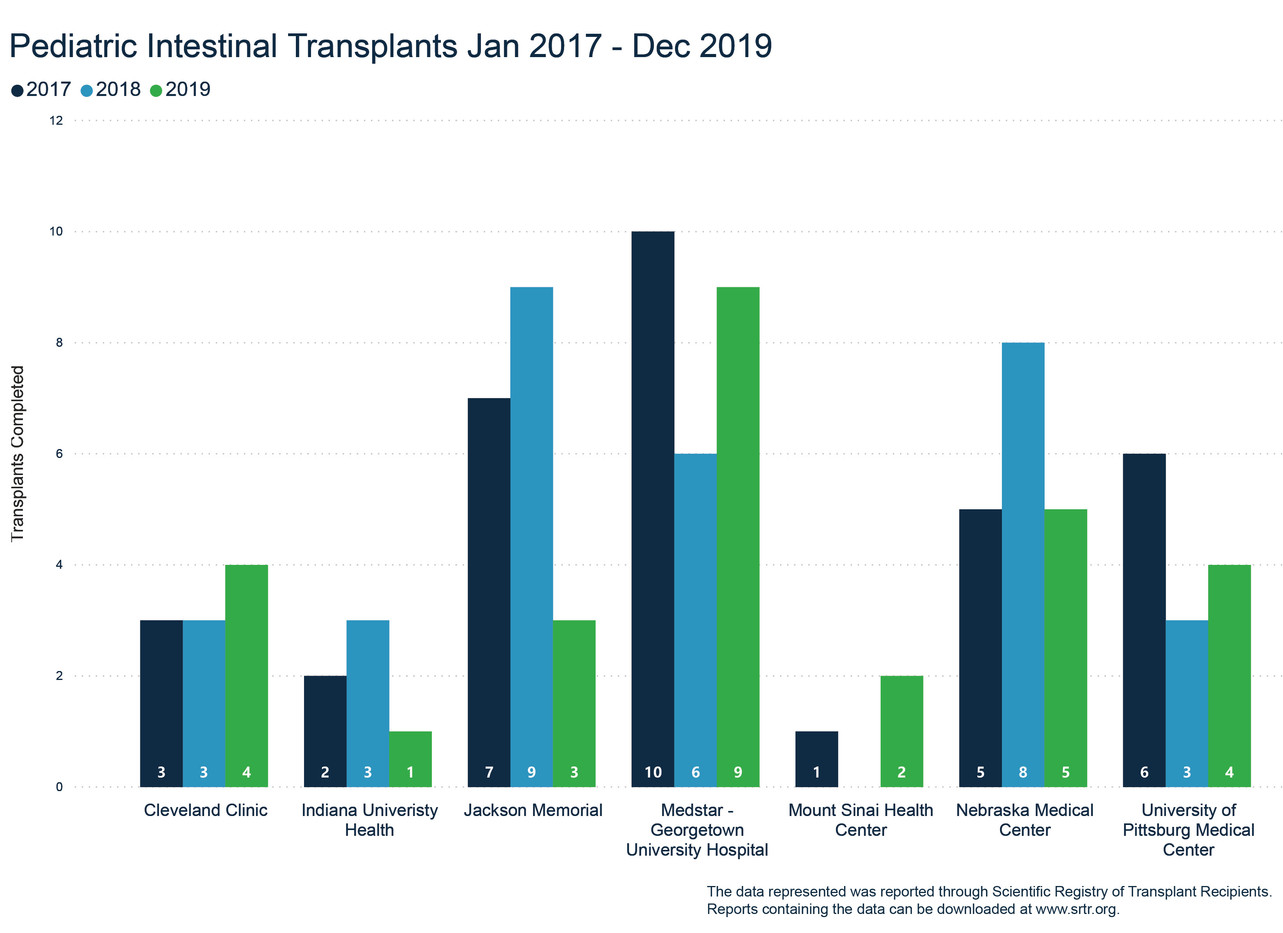 Total Pediatric Intestinal Transplants Jan '17- Dec '19