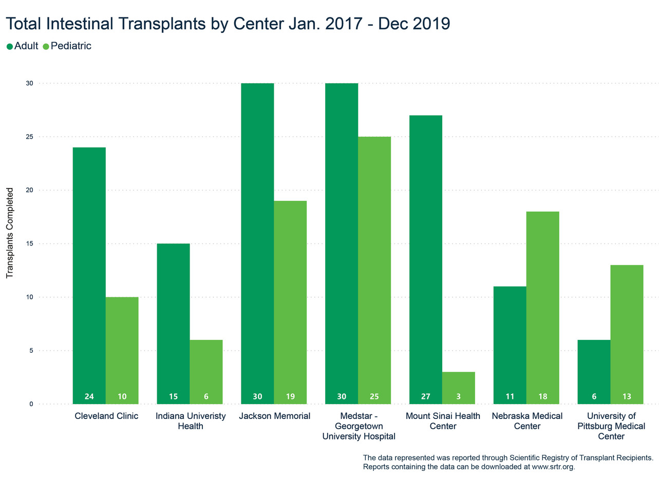 Total Intestinal Transplants Jan '17- Dec '19