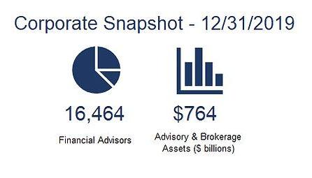 Corp snapshot 12.31.20.JPG