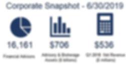 Corp snapshot 6-30-19.JPG