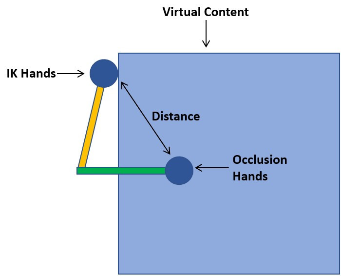 As the user pushes their finger through the virtual content,the distance between the IK and Occlusion Hands increases. If the distance increases, the custom shader renders the IK hands more prominently and vice versa.