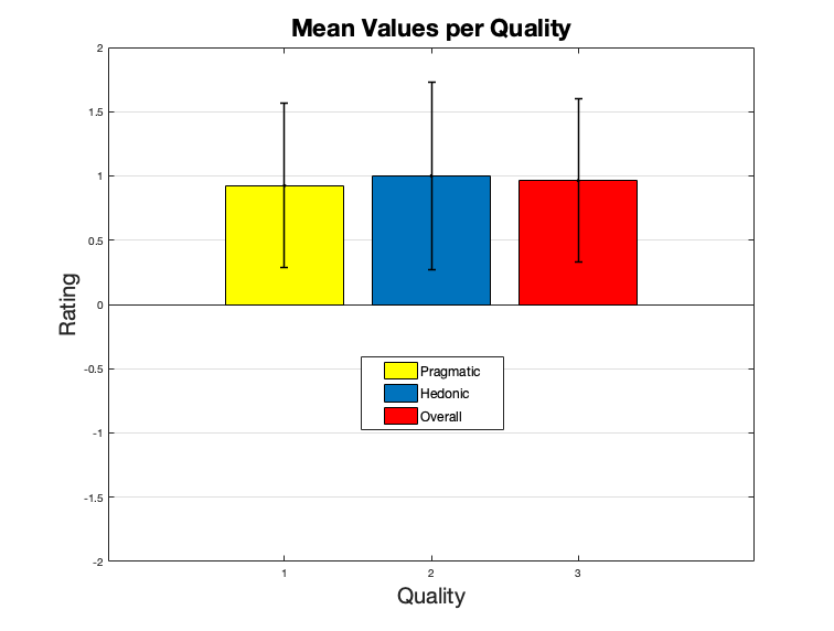 Mean and standard deviation of ten participant ratings per quality.