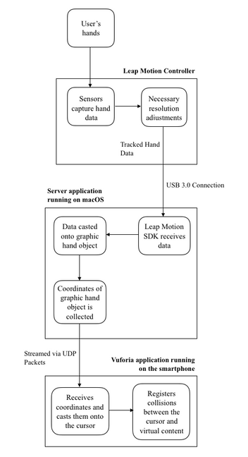 System Architecture of IIMR