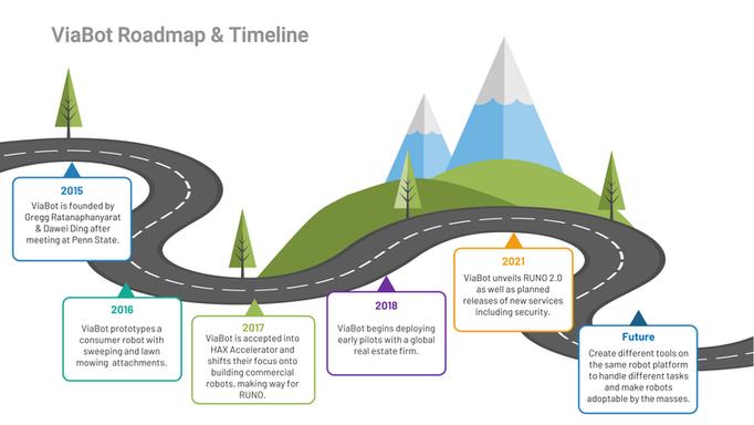 ViaBot Roadmap